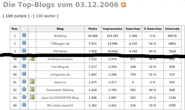 Screenshot Blog auf Platz 41