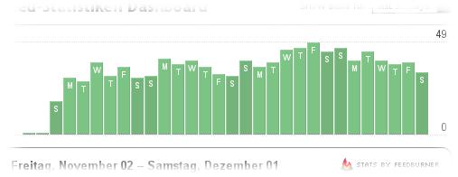 Feedburner Statistik November 2007