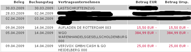 Kreditkartenbetrug: 425,49 Euro
