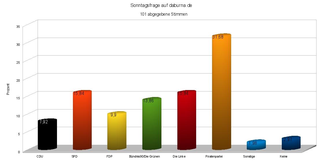 Ergebnisse Sonntagsfrage: Piraten 32%