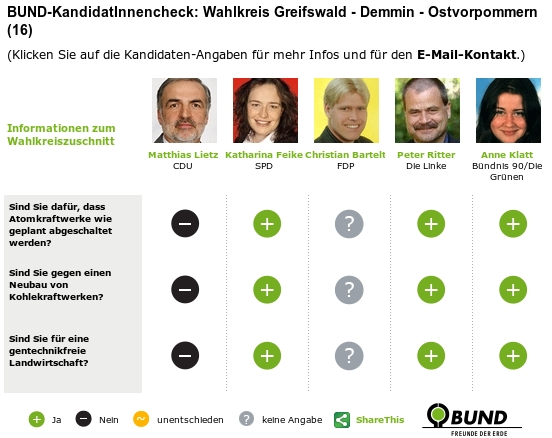 Bundestagswahl 2009 - BUND KandidatInnenckeck