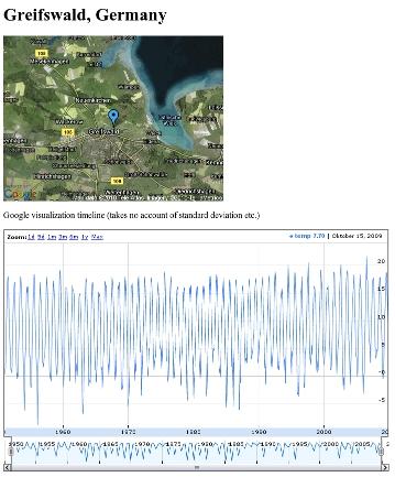 Visualisierte Met Office Klimadaten von Greifswald