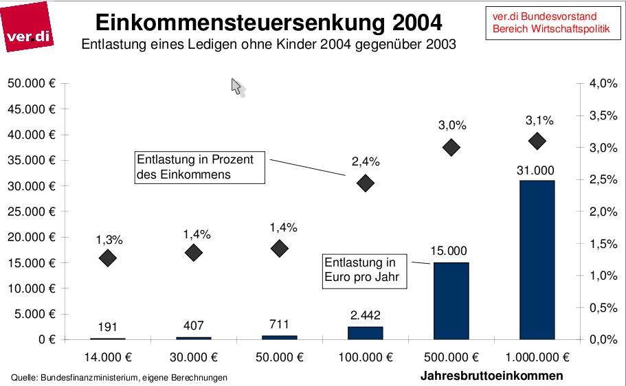 Einkommenssteuersenkung 2004