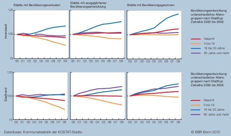Bevölkerungsentwicklung in deutschen Städten