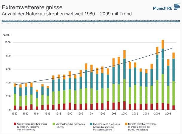 Diagramm Anzahl der Naturkatastrophen weltweit 1980 – 2009 mit Trend