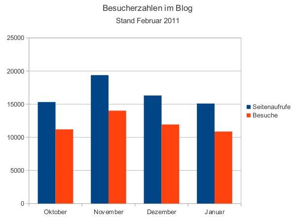 Diagramm Besucherzahlen im Blog Stand Februar 2011