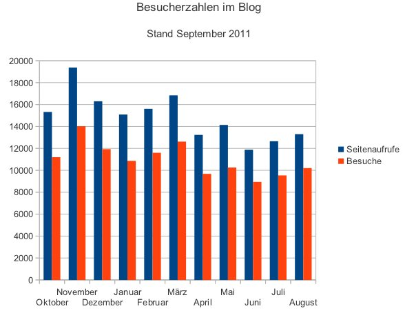 Diagramm Besucherzahlen im September 2011