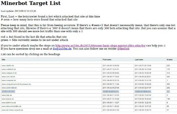 Minerbot Targetlist