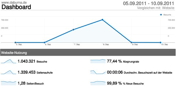 Screenshot Google Analytics Angriff durch Miner-Bot