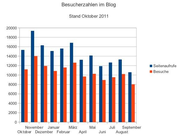 Besucherzahlen Oktober 2011
