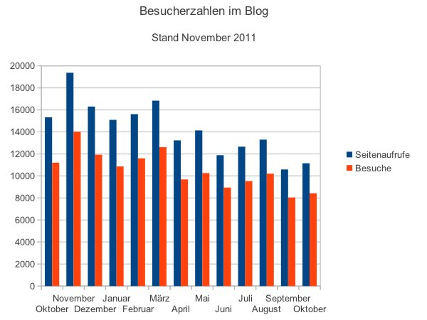 Besucherzahlen November 2011
