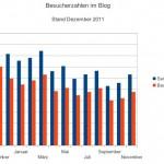 Intern: Statistik November 2011