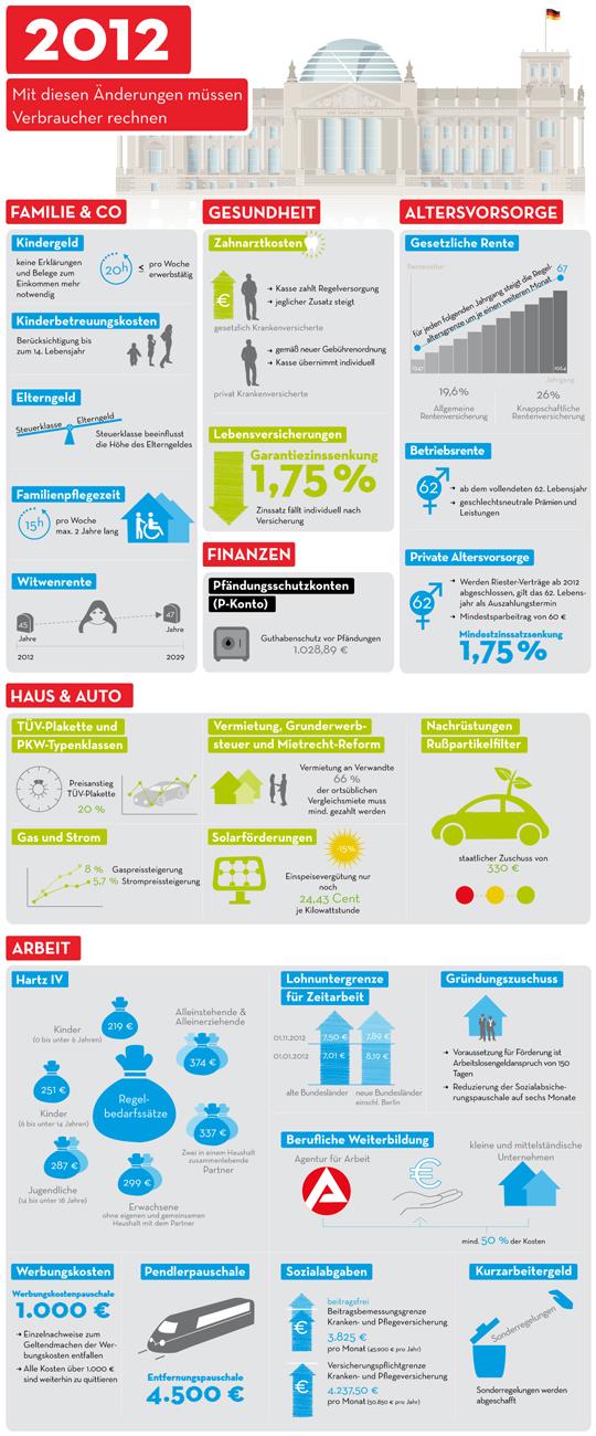 Änderungen in 2012 für Verbraucher (Infografik)