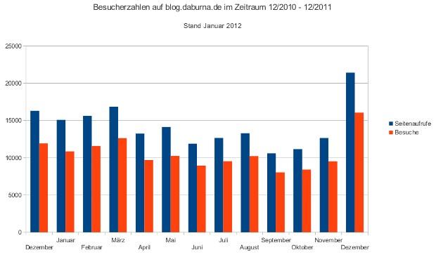 Besucherzahlen im Blog von 12/2010 bis 12/2011