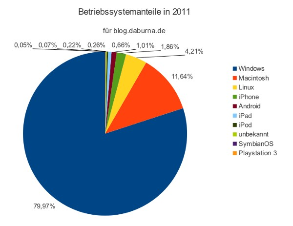 Betriebssystemanteile 2011