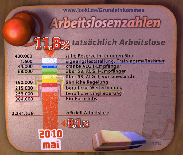 Tatsächliche Arbeitslosenzahl im Mai 2010