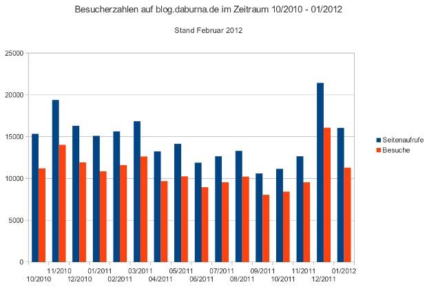 Besucherzahlen im Blog von 10/2010 bis 01/2012