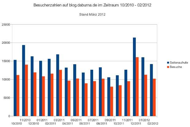 Besucherzahlen im Blog von 10/2010 bis 02/2012