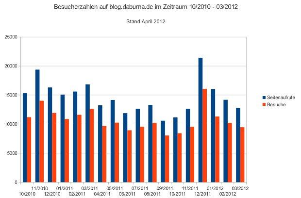 Besucherzahlen im Blog von 10/2010 bis 03/2012