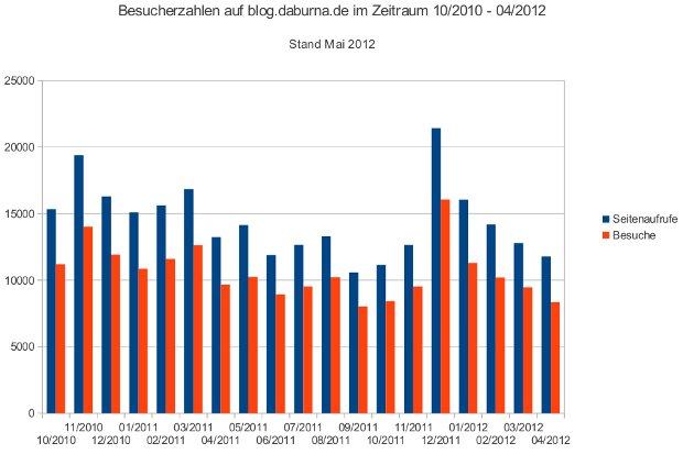 Besucherzahlen im Blog von 10/2010 bis 04/2012