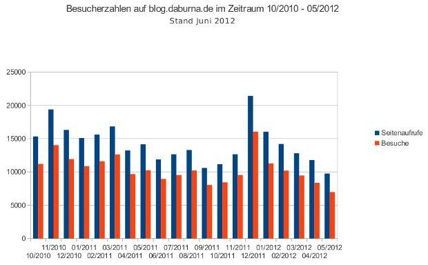 Besucherzahlen im Blog von 10/2010 bis 05/2012