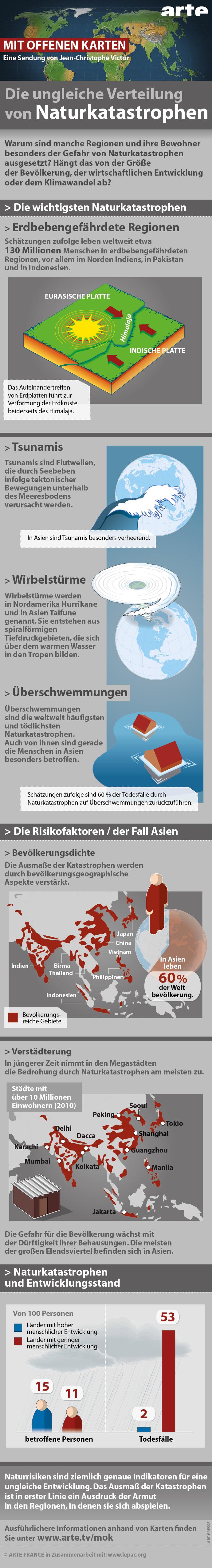 Infografik: Die ungleiche Verteilung von Naturkatastrophen
