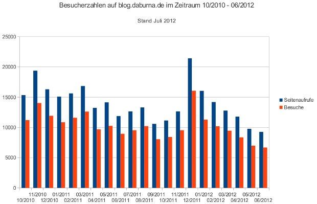 Besucherzahlen im Blog von 10/2010 bis 06/2012