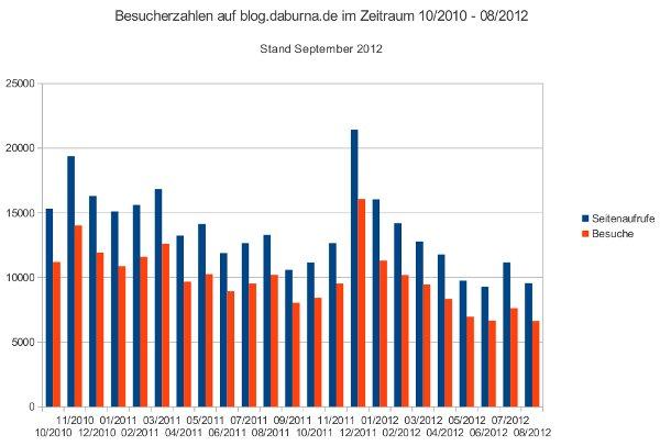Besucherzahlen im Blog von 10/2010 bis 08/2012.