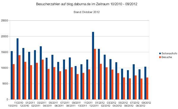 Besucherzahlen im Blog von 10/2010 bis 09/2012.