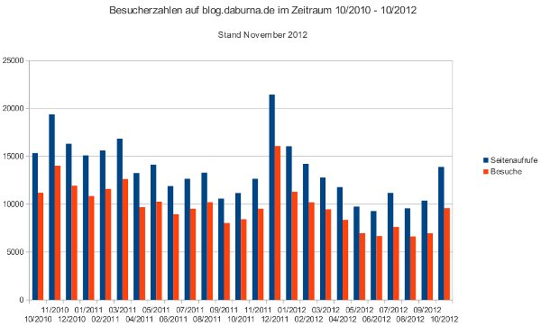 Besucherzahlen im Blog von 10/2010 bis 10/2012.