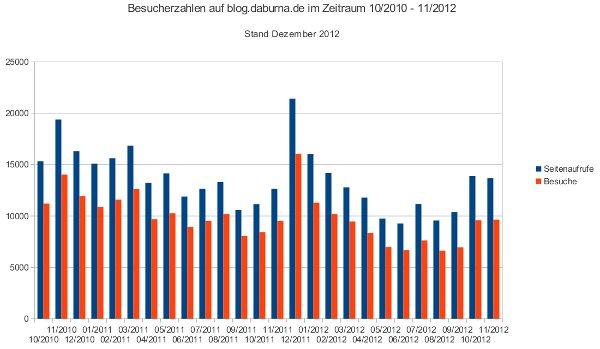 Besucherzahlen im Blog von 10/2010 bis 11/2012.