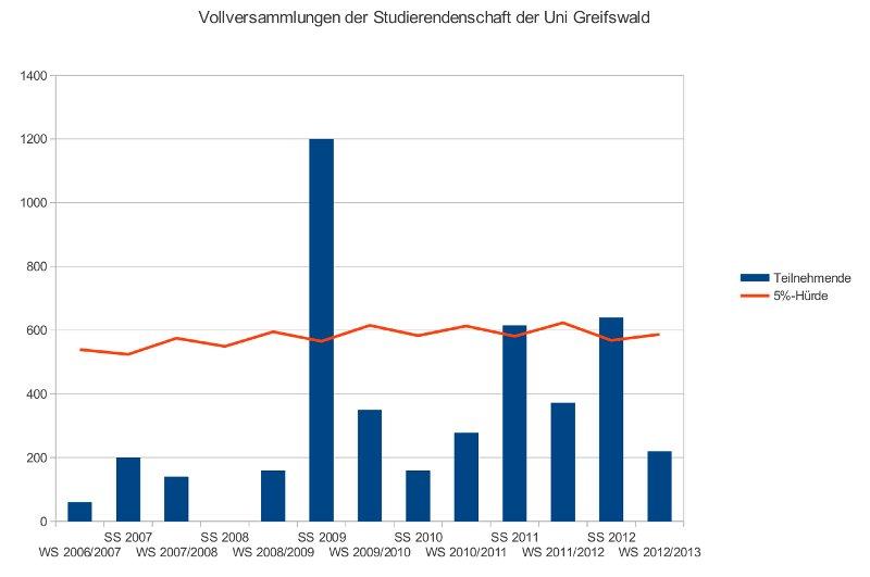 Abbildung 1: Teilnehmende an den Vollversammlungen der Uni Greifswald WS 2006/2007 bis WS 2012/2013.