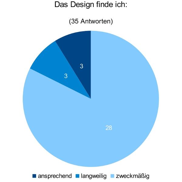 Diagramm: Das Design finde ich