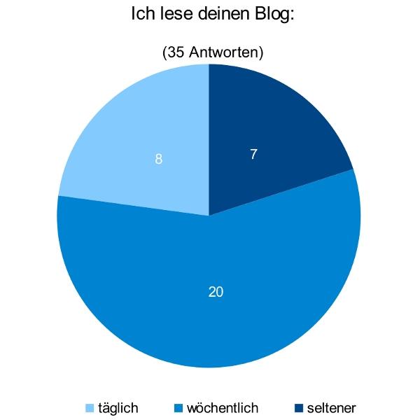 Diagramm: Ich lese deinen Blog