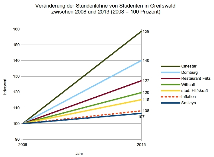 Veränderung der Stundenlöhne von Studenten in Greifswald  zwischen 2008 und 2013 (2008 = 100 Prozent)