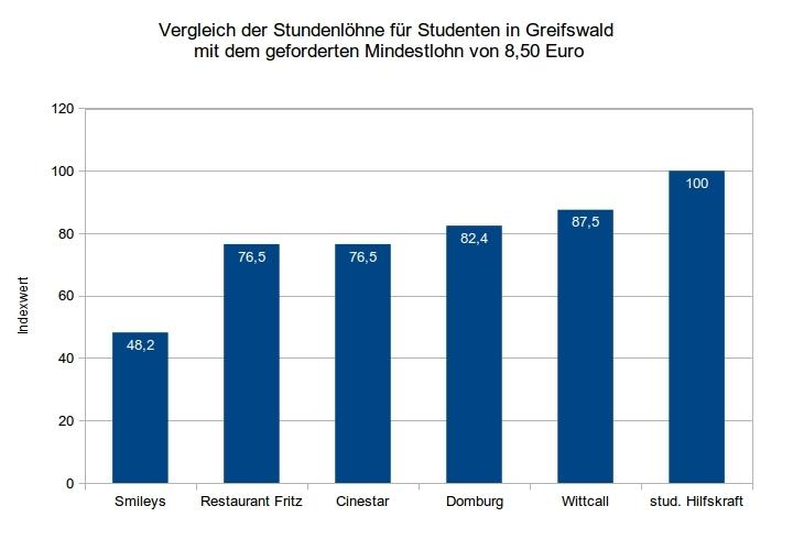 Vergleich der Stundenlöhne für Studenten in Greifswald  mit dem geforderten Mindestlohn von 8,50 Euro